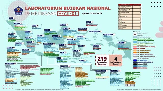 Laboratorium Fakultas Kedokteran Universitas Muhammadiyah Yogyakarta Tempat Rujukan Nasional Tes Covid-19